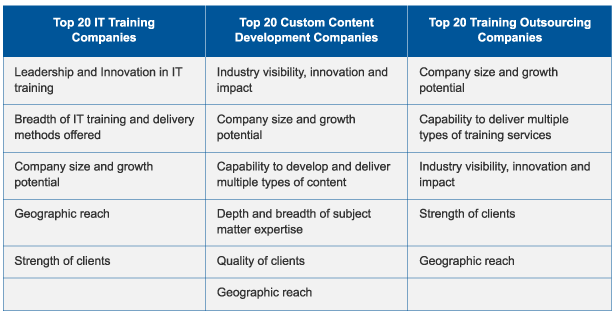 Broken text - Blog_Table_Top 20 Company