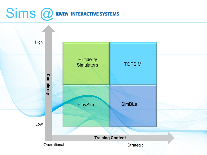 Simulations at Tata Interactive Systems