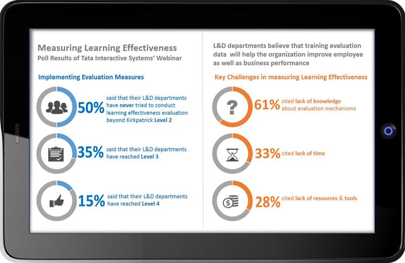 Learning Effectiveness Webinar Poll Statistics