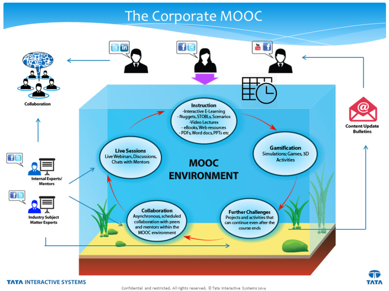 Mooc-eco-for-blog