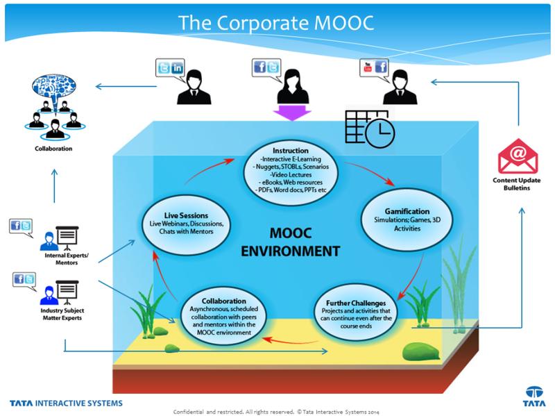 Mooc-eco-for-blog